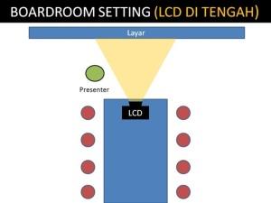 Rental/sewa LCD Proyektor malang